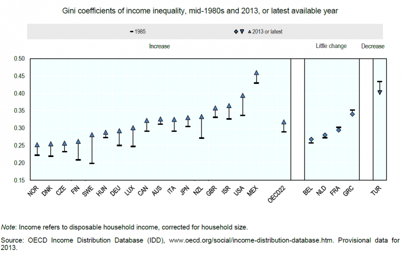 Chapter 3 – Inequality and Social Progress | IPSP Commenting Platform