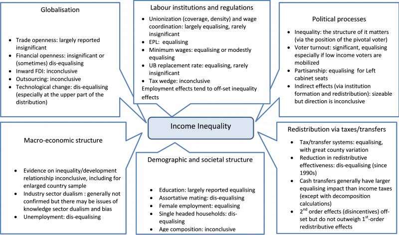 Chapter 3 – Inequality and Social Progress | IPSP Commenting